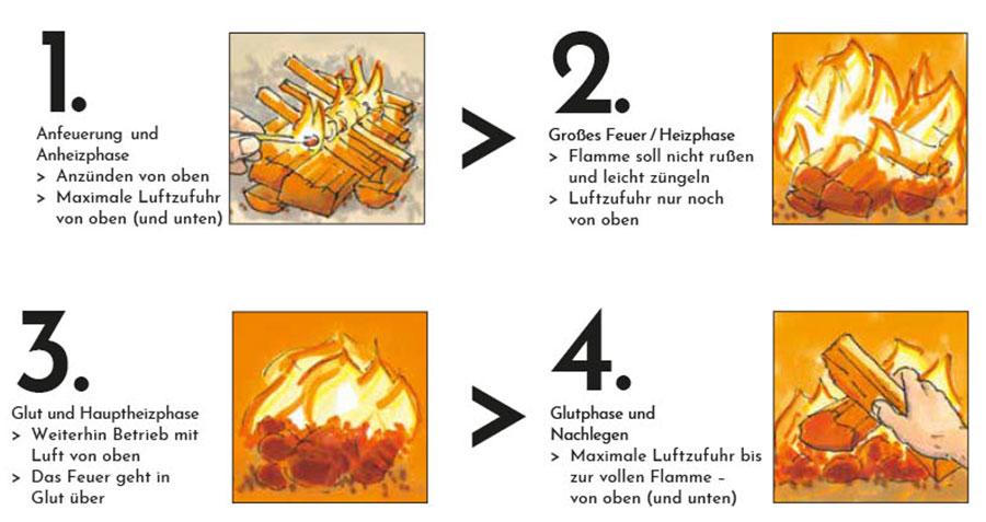 Service und Wartung - Ofenhaus Colnrade